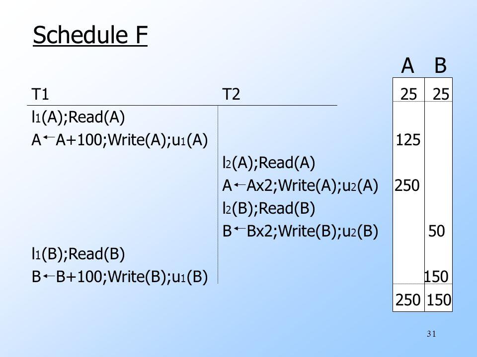 31 Schedule F T1 T2 25 25 l 1 (A);Read(A) A A+100;Write(A);u 1 (A) 125 l 2 (A);Read(A) A Ax2;Write(A);u 2 (A) 250 l 2 (B);Read(B) B Bx2;Write(B);u 2 (B) 50 l 1 (B);Read(B) B B+100;Write(B);u 1 (B) 150 250 150 A B