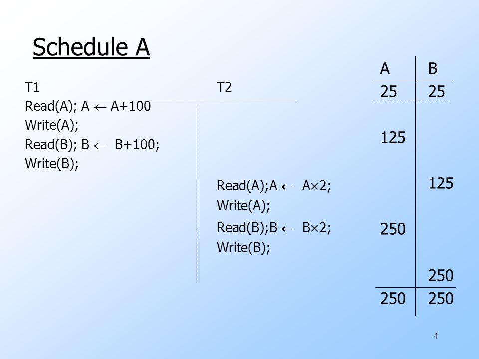 4 Schedule A T1T2 Read(A); A  A+100 Write(A); Read(B); B  B+100; Write(B); Read(A);A  A  2; Write(A); Read(B);B  B  2; Write(B); AB25 125 250 250