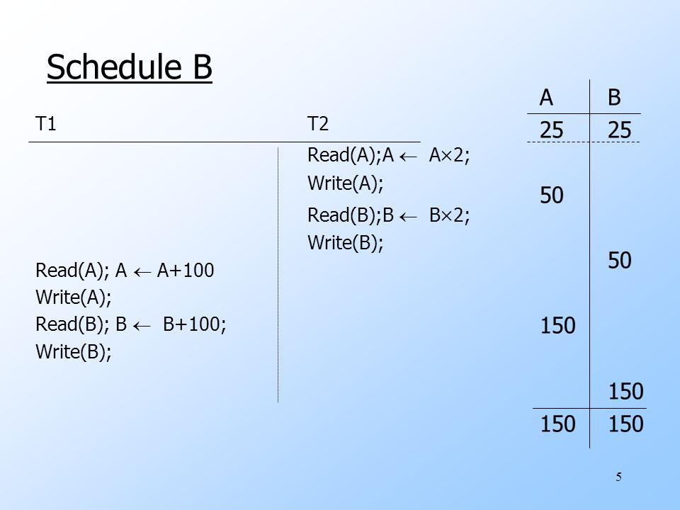 5 Schedule B T1T2 Read(A);A  A  2; Write(A); Read(B);B  B  2; Write(B); Read(A); A  A+100 Write(A); Read(B); B  B+100; Write(B); AB25 50 150 150