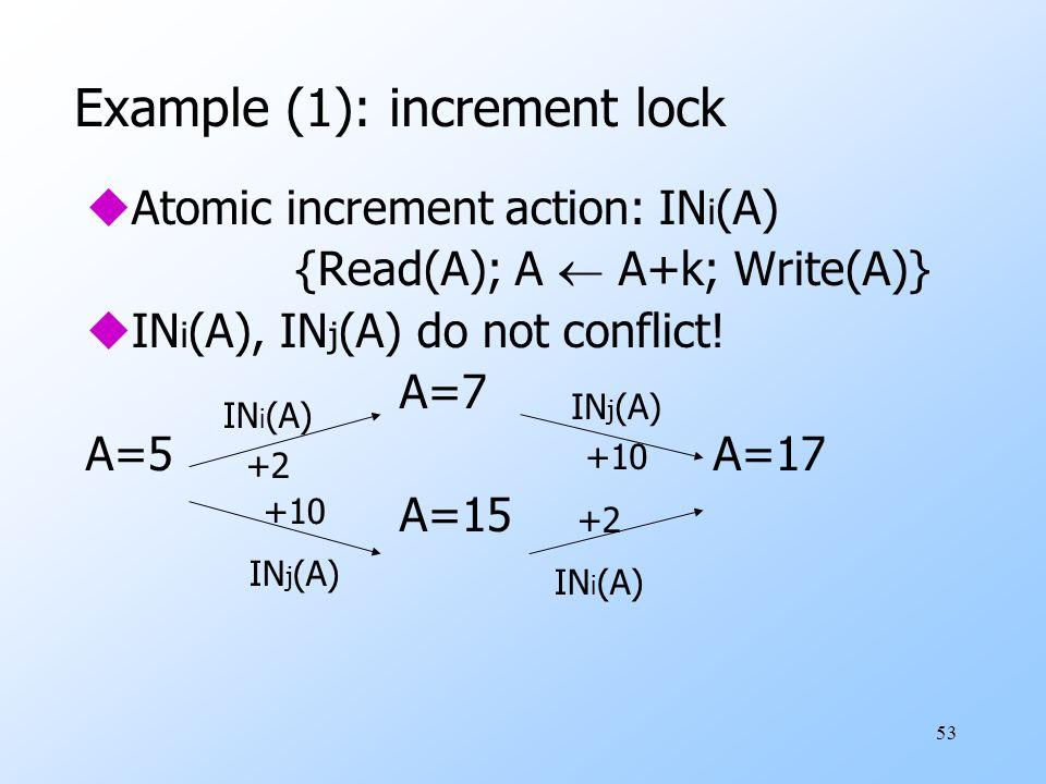 53 Example (1): increment lock uAtomic increment action: IN i (A) {Read(A); A  A+k; Write(A)} uIN i (A), IN j (A) do not conflict.