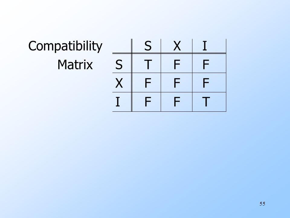 55 CompatibilitySXI MatrixSTFF XFFF IFFT