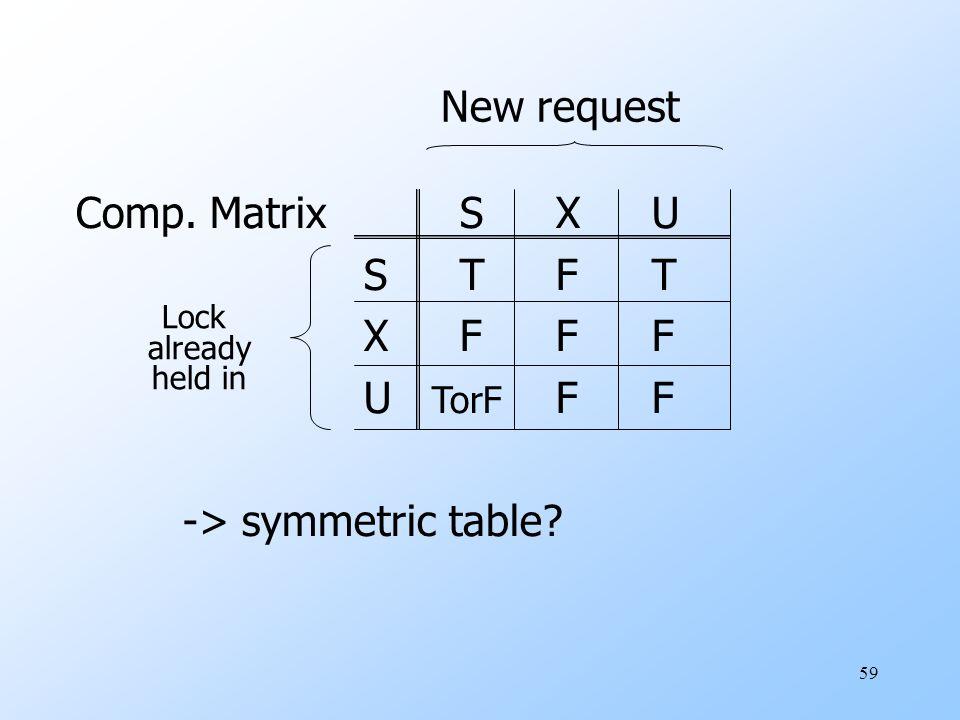 59 Comp. MatrixSXU STFT XFFF U TorF FF -> symmetric table New request Lock already held in