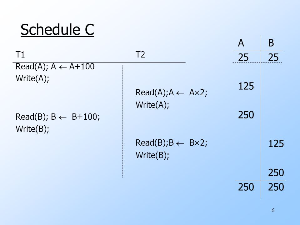 6 Schedule C T1T2 Read(A); A  A+100 Write(A); Read(A);A  A  2; Write(A); Read(B); B  B+100; Write(B); Read(B);B  B  2; Write(B); AB25 125 250 125 250250