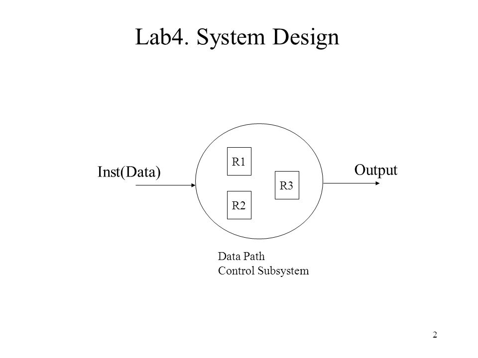 2 Lab4. System Design Inst(Data) R1 R2 R3 Output Data Path Control Subsystem