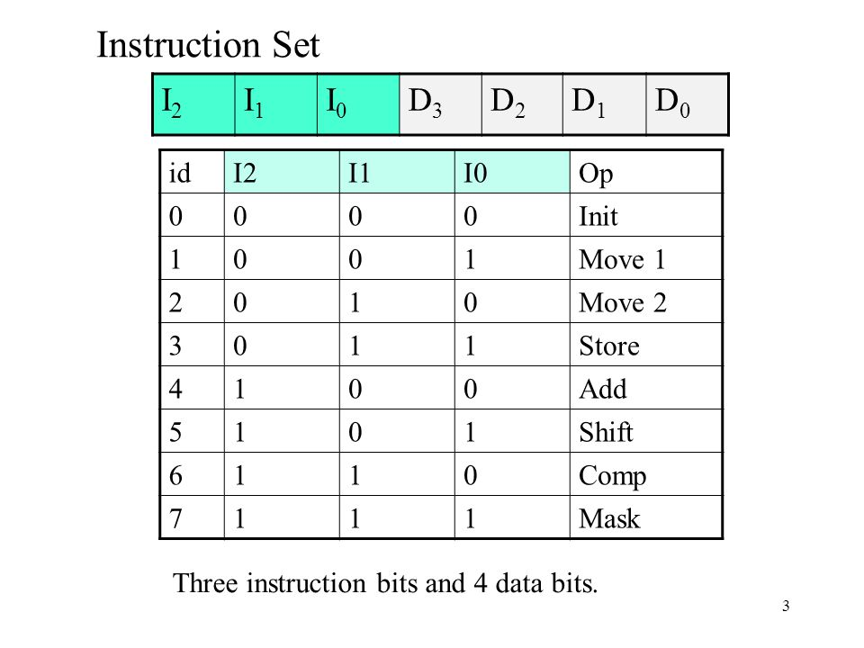 3 Three instruction bits and 4 data bits.