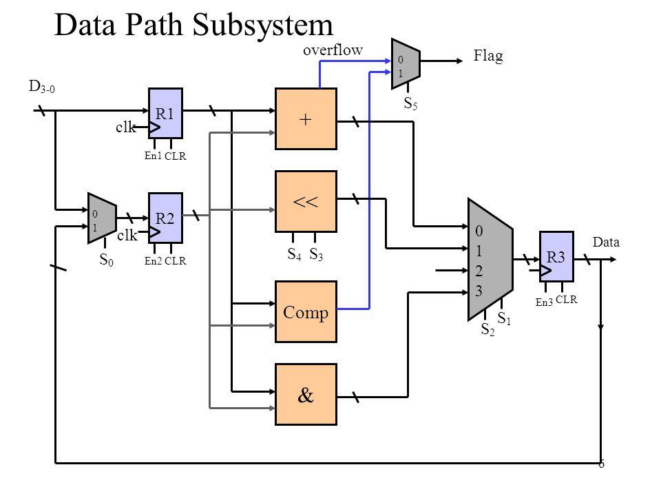 7 Control Subsystem Control Subsystem D2D2 D3D3 I0I0 I1I1 I2I2 CLR En1 En2 En3 S0S0 S1S1 S2S2 S3S3 S4S4 S5S5