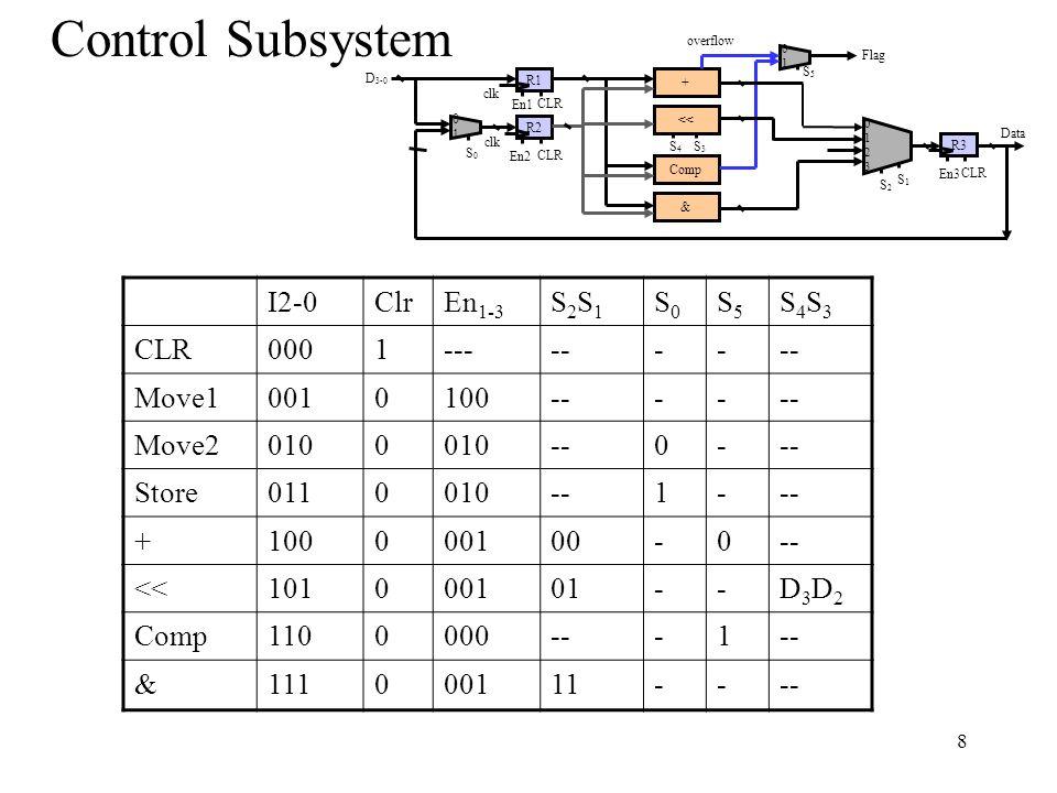 8 Control Subsystem I2-0ClrEn 1-3 S2S1S2S1 S0S0 S5S5 S4S3S4S3 CLR0001------- Move10010100---- Move20100 --0- Store0110010--1- +100000100-0-- <<101000101--D3D2D3D2 Comp1100000---1 &111000111---- 8 Data R2 D 3-0 0101 S0S0 En2 CLR R1 CLR + << Comp & 0101 S5S5 Flag S4S4 S3S3 En1 01230123 R3 En3 CLR S2S2 S1S1 clk overflow clk