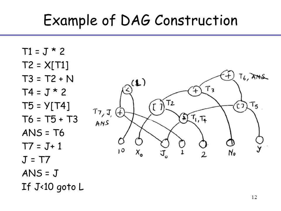 Example of DAG Construction 12 T1 = J * 2 T2 = X[T1] T3 = T2 + N T4 = J * 2 T5 = Y[T4] T6 = T5 + T3 ANS = T6 T7 = J+ 1 J = T7 ANS = J If J<10 goto L
