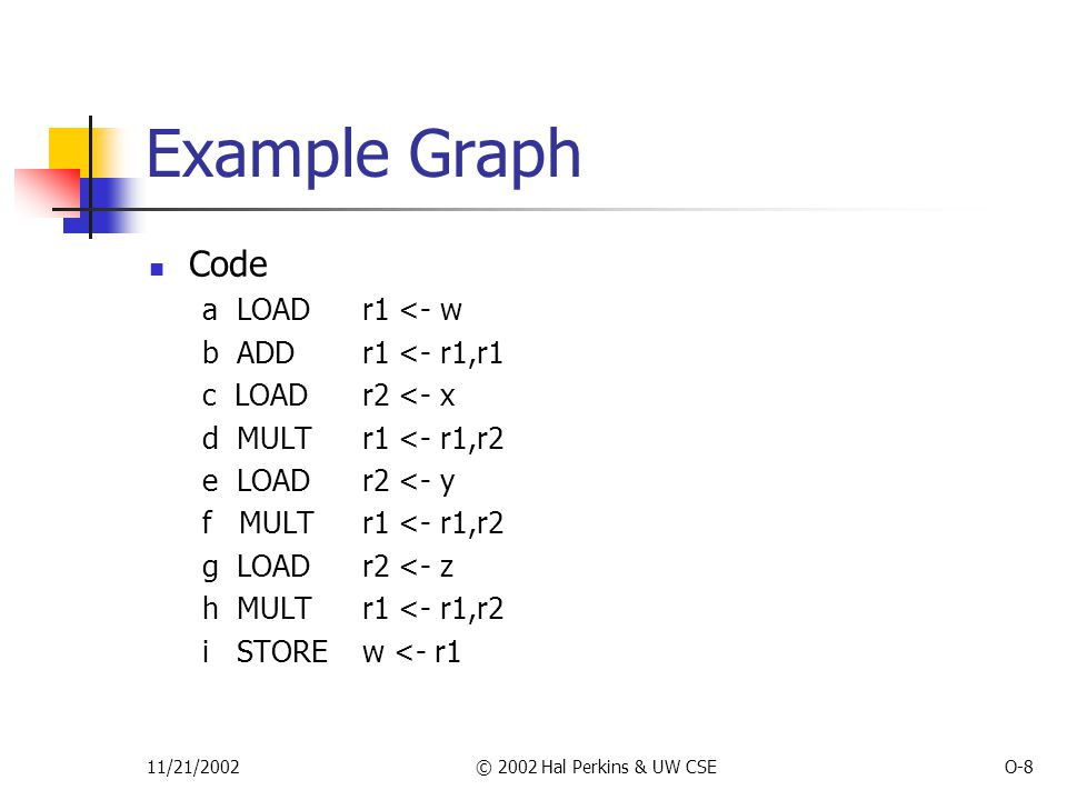 11/21/2002© 2002 Hal Perkins & UW CSEO-8 Example Graph Code a LOAD r1 <- w b ADD r1 <- r1,r1 c LOADr2 <- x d MULTr1 <- r1,r2 e LOAD r2 <- y f MULTr1 <- r1,r2 g LOADr2 <- z h MULTr1 <- r1,r2 i STORE w <- r1