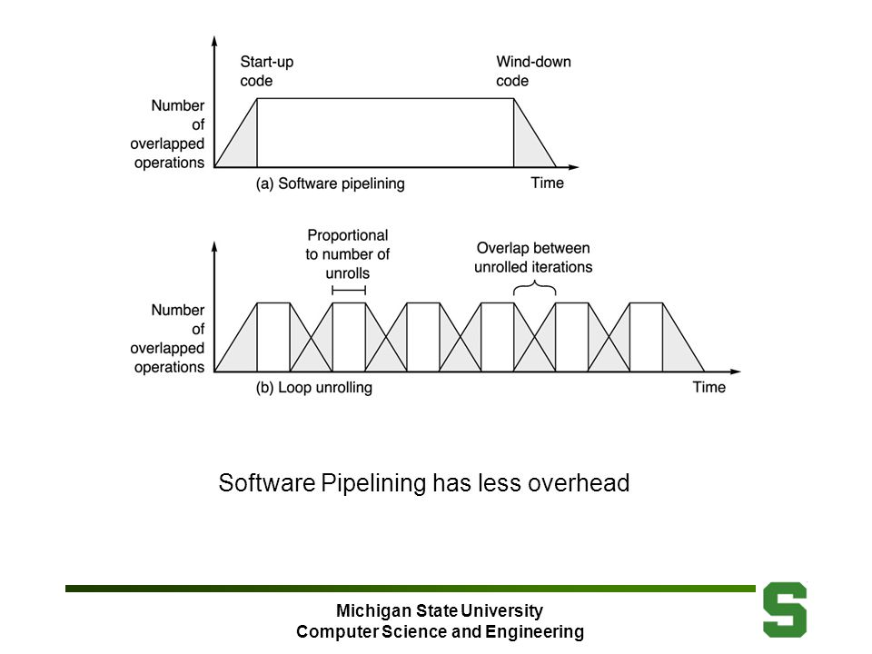 Michigan State University Computer Science and Engineering Software Pipelining has less overhead