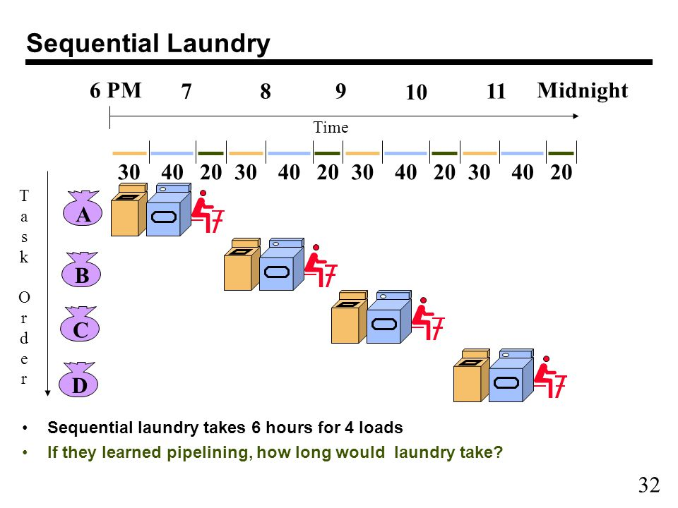 32 Sequential Laundry Sequential laundry takes 6 hours for 4 loads If they learned pipelining, how long would laundry take.