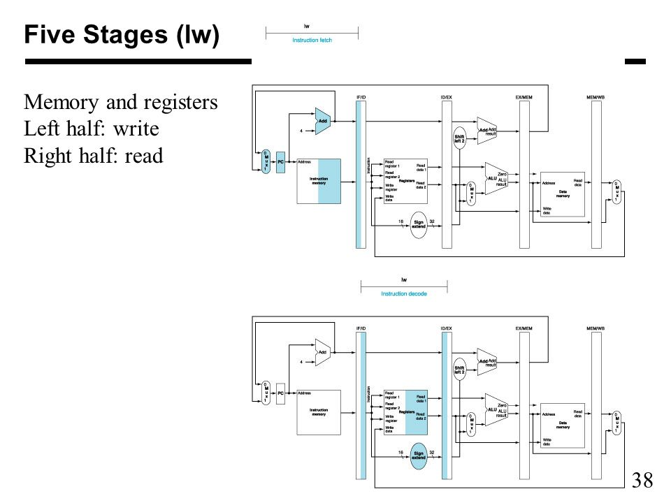 38 Five Stages (lw) Memory and registers Left half: write Right half: read