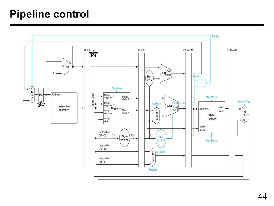 44 Pipeline control