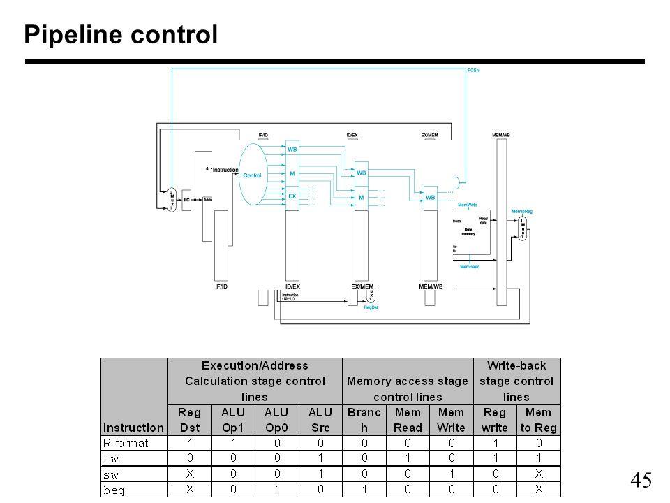 45 Pipeline control