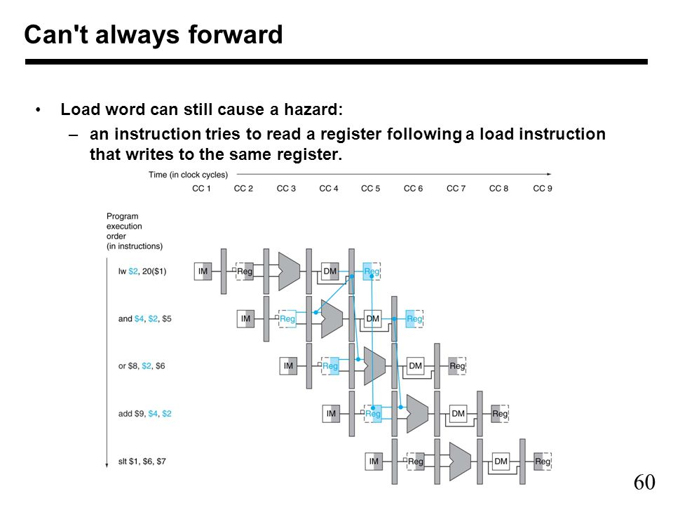 60 Load word can still cause a hazard: –an instruction tries to read a register following a load instruction that writes to the same register.