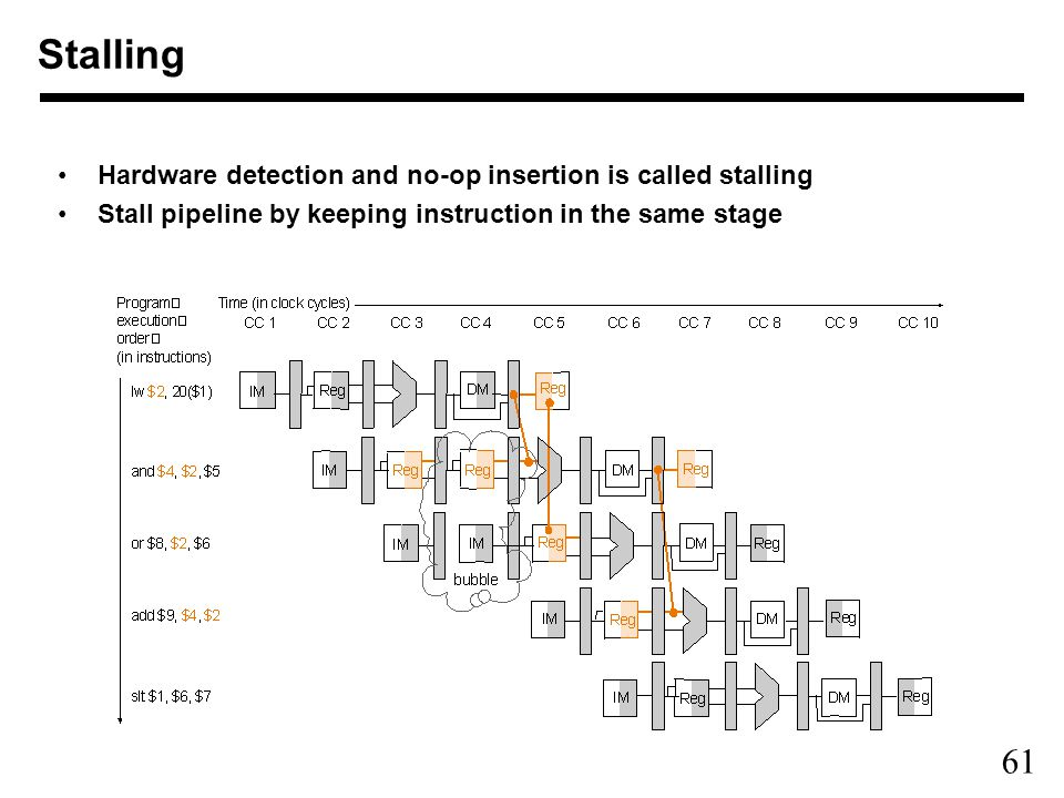 61 Stalling Hardware detection and no-op insertion is called stalling Stall pipeline by keeping instruction in the same stage