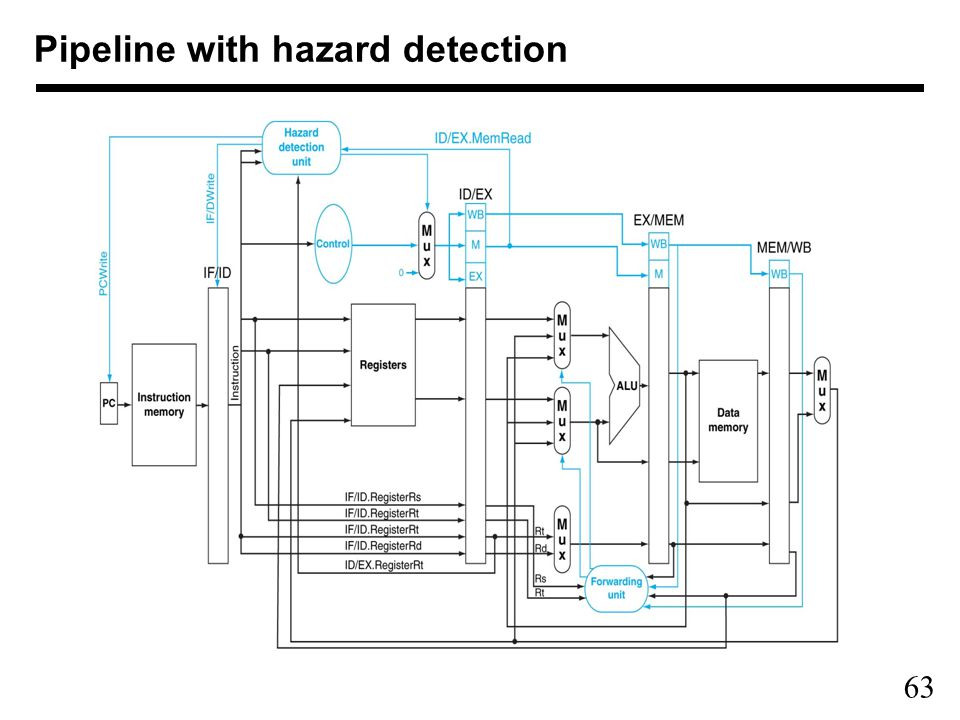 63 Pipeline with hazard detection