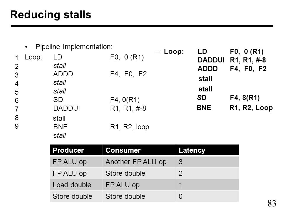 83 Reducing stalls Pipeline Implementation: Loop:LDF0, 0 (R1) stall ADDDF4, F0, F2 stall stall SDF4, 0(R1) DADDUI R1, R1, #-8 stall BNER1, R2, loop stall –Loop:LD F0, 0 (R1) DADDUI R1, R1, #-8 ADDD F4, F0, F2 stall stall SD F4, 8(R1) BNE R1, R2, Loop ProducerConsumerLatency FP ALU opAnother FP ALU op3 FP ALU opStore double2 Load doubleFP ALU op1 Store double 0 123456789123456789