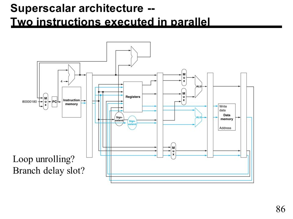 86 Superscalar architecture -- Two instructions executed in parallel Loop unrolling.