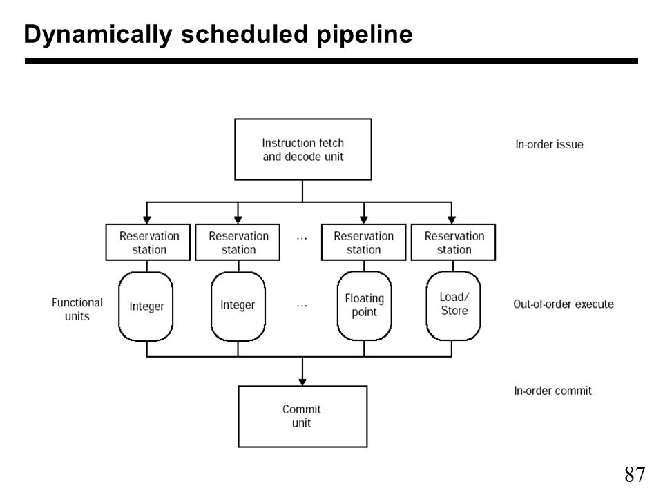 87 Dynamically scheduled pipeline