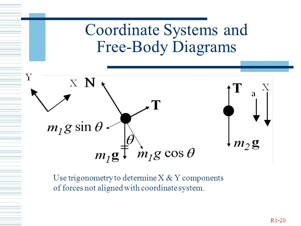 R1-20 Coordinate Systems and Free-Body Diagrams Use trigonometry to determine X & Y components of forces not aligned with coordinate system.