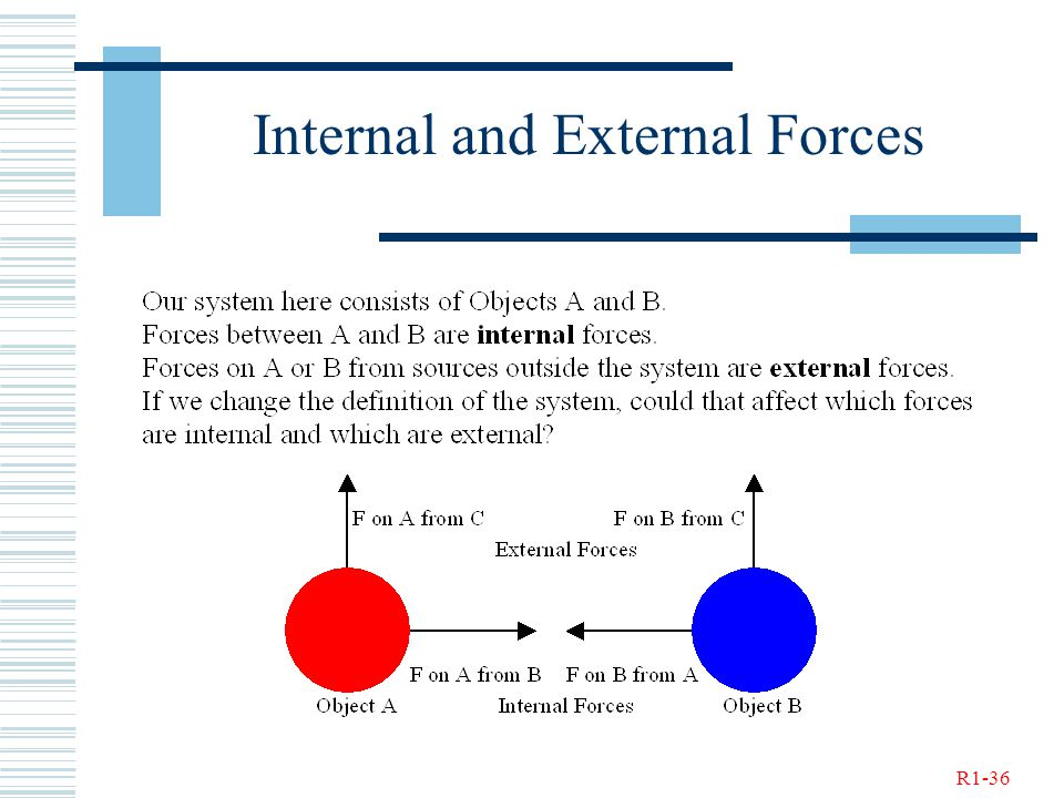 R1-36 Internal and External Forces