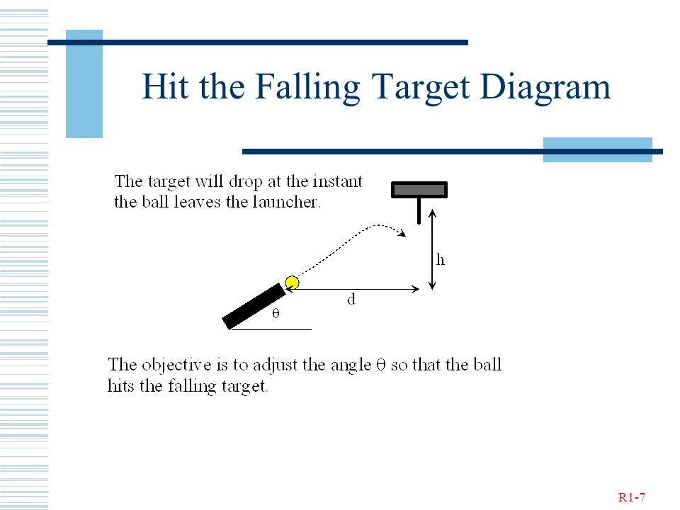 R1-7 Hit the Falling Target Diagram