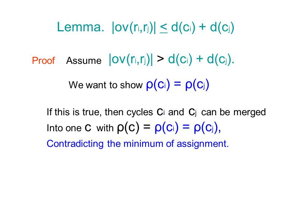 Lemma.  ov(r i,r j )  < d(c i ) + d(c j ) ProofAssume  ov(r i,r j )  > d(c i ) + d(c j ).
