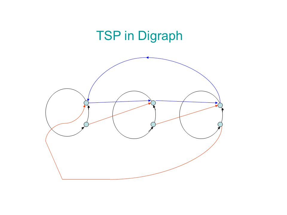 TSP in Digraph