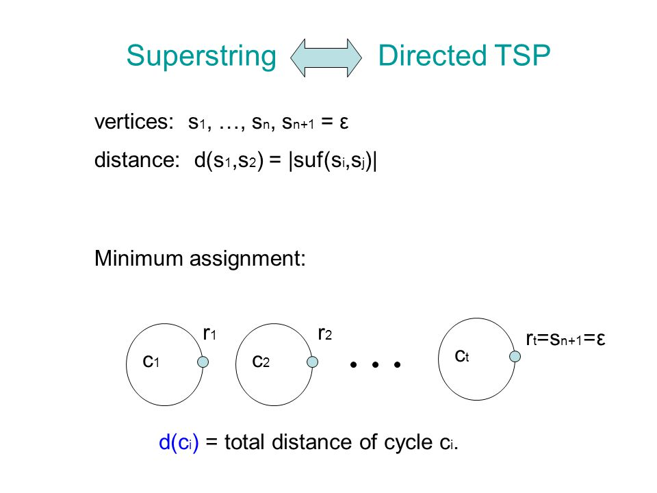 SuperstringDirected TSP vertices: s 1, …, s n, s n+1 = ε distance: d(s 1,s 2 ) = |suf(s i,s j )| r1r1 r2r2 r t =s n+1 =ε Minimum assignment: c1c1 c2c2 ctct d(c i ) = total distance of cycle c i.