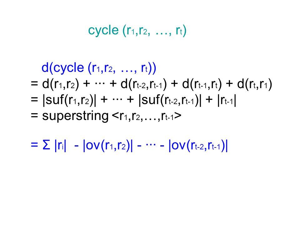 cycle (r 1,r 2, …, r t ) d(cycle (r 1,r 2, …, r t )) = d(r 1,r 2 ) + ··· + d(r t-2,r t-1 ) + d(r t-1,r t ) + d(r t,r 1 ) =  suf(r 1,r 2 )  + ··· +  suf(r t-2,r t-1 )  +  r t-1   = superstring = Σ  r i   -  ov(r 1,r 2 )  - ··· -  ov(r t-2,r t-1 ) 