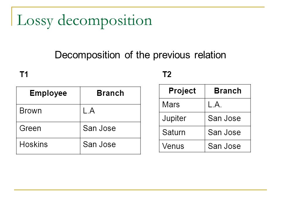 Lossy decomposition Decomposition of the previous relation EmployeeBranch BrownL.A GreenSan Jose HoskinsSan Jose ProjectBranch MarsL.A.
