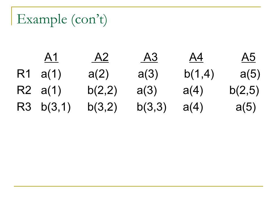 Example (con't) A1 A2 A3 A4 A5 R1 a(1) a(2) a(3) b(1,4) a(5) R2 a(1) b(2,2) a(3) a(4) b(2,5) R3 b(3,1) b(3,2) b(3,3) a(4) a(5)