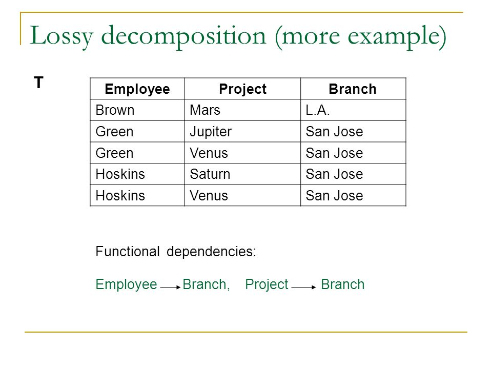Lossy decomposition (more example) EmployeeProjectBranch BrownMarsL.A.