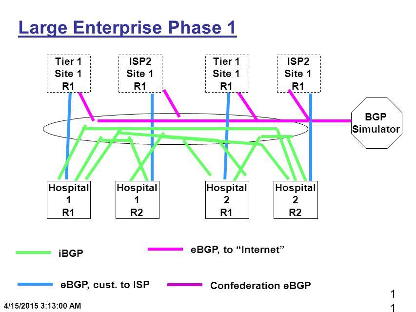 1 4/15/2015 3:13:20 AM Large Enterprise Phase 1 BGP Simulator Tier 1 Site 1 R1 ISP2 Site 1 R1 Tier 1 Site 1 R1 ISP2 Site 1 R1 iBGP eBGP, cust. to ISP