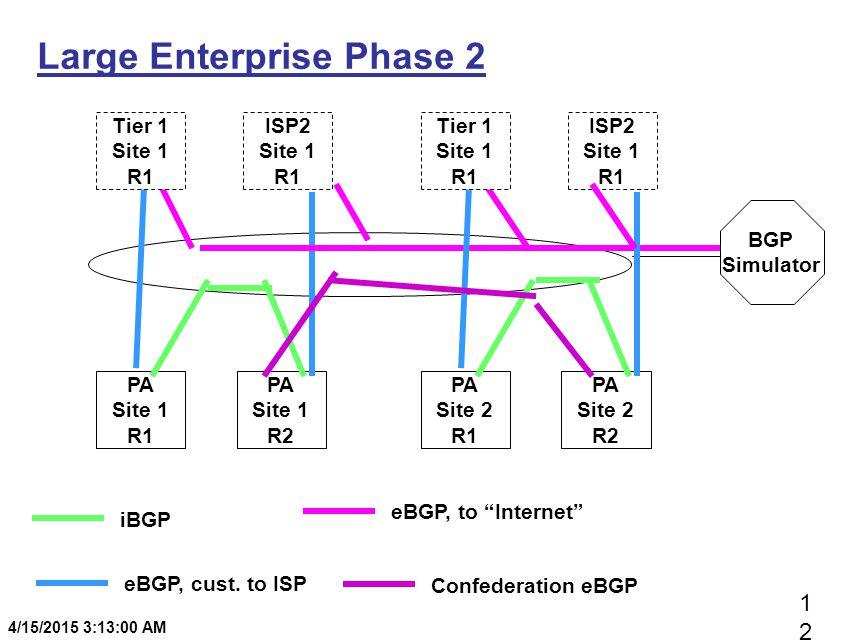 1212 4/15/2015 3:13:20 AM Large Enterprise Phase 2 PA Site 1 R1 PA Site 1 R2 BGP Simulator Tier 1 Site 1 R1 ISP2 Site 1 R1 PA Site 2 R1 PA Site 2 R2 Tier 1 Site 1 R1 ISP2 Site 1 R1 iBGP eBGP, cust.