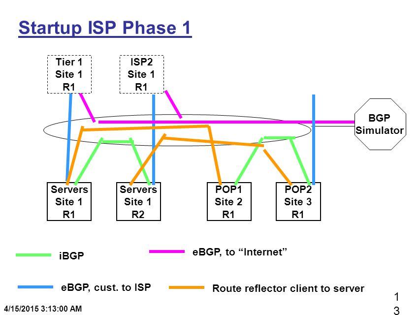 1313 4/15/2015 3:13:20 AM Startup ISP Phase 1 Servers Site 1 R1 Servers Site 1 R2 BGP Simulator Tier 1 Site 1 R1 ISP2 Site 1 R1 POP1 Site 2 R1 POP2 Si