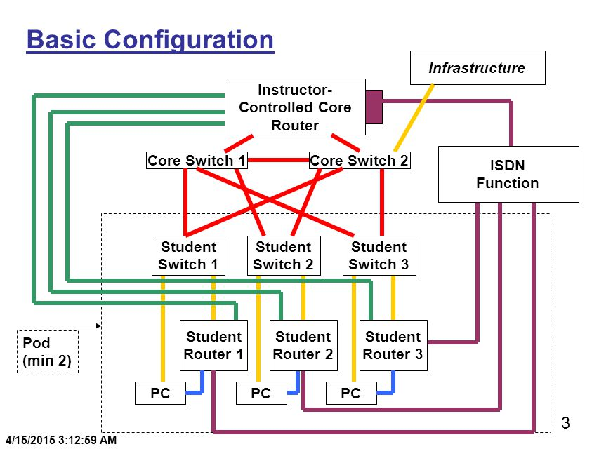 3 4/15/2015 3:13:20 AM Basic Configuration Student Router 1 Student Router 3 PC ISDN Function Student Router 2 Instructor- Controlled Core Router Pod (min 2) Student Switch 2 Student Switch 1 Student Switch 3 Infrastructure Core Switch 1Core Switch 2