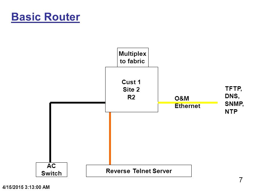 7 4/15/2015 3:13:20 AM Basic Router Cust 1 Site 2 R2 Reverse Telnet Server AC Switch Multiplex to fabric O&M Ethernet TFTP, DNS, SNMP, NTP