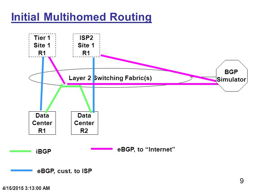 9 4/15/2015 3:13:20 AM Initial Multihomed Routing Data Center R1 Data Center R2 Layer 2 Switching Fabric(s) BGP Simulator Tier 1 Site 1 R1 ISP2 Site 1 R1 iBGP eBGP, cust.