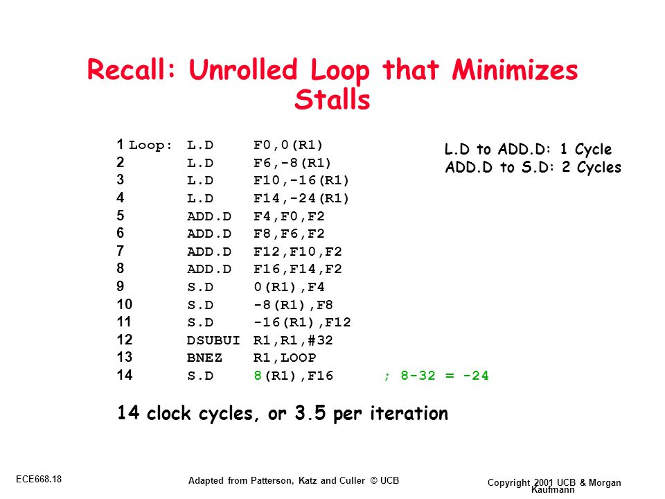 Copyright 2001 UCB & Morgan Kaufmann ECE668.18 Adapted from Patterson, Katz and Culler © UCB Recall: Unrolled Loop that Minimizes Stalls 1 Loop:L.DF0,0(R1) 2 L.DF6,-8(R1) 3 L.DF10,-16(R1) 4 L.DF14,-24(R1) 5 ADD.DF4,F0,F2 6 ADD.DF8,F6,F2 7 ADD.DF12,F10,F2 8 ADD.DF16,F14,F2 9 S.D0(R1),F4 10 S.D-8(R1),F8 11 S.D-16(R1),F12 12 DSUBUIR1,R1,#32 13 BNEZR1,LOOP 14 S.D8(R1),F16; 8-32 = -24 14 clock cycles, or 3.5 per iteration L.D to ADD.D: 1 Cycle ADD.D to S.D: 2 Cycles