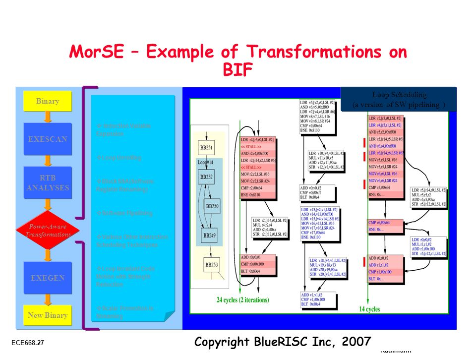 Copyright 2001 UCB & Morgan Kaufmann ECE668.27 Adapted from Patterson, Katz and Culler © UCB MorSE – Example of Transformations on BIF Binary Power-Aware Transformations New Binary EXEGEN EXESCAN RTB ANALYSES  Induction Variable Expansion  Loop Unrolling  Block SSA(Software Register Renaming)  Software Pipelining  Various Other Instruction Scheduling Techniques  Loop Invariant Code Motion with Strength Reduction  Scalar Promotion in Streaming Loop Scheduling (a version of SW pipelining ) Copyright BlueRISC Inc, 2007