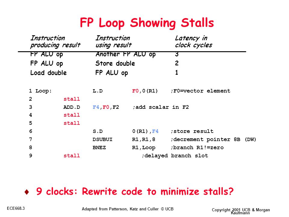 Copyright 2001 UCB & Morgan Kaufmann ECE668.3 Adapted from Patterson, Katz and Culler © UCB FP Loop Showing Stalls  9 clocks: Rewrite code to minimize stalls.