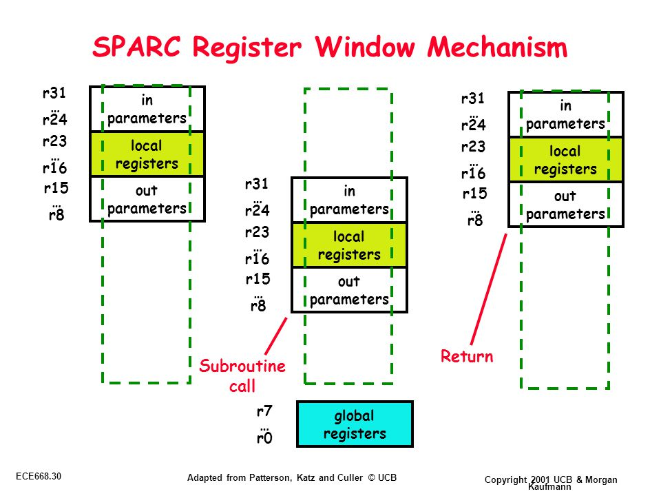 Copyright 2001 UCB & Morgan Kaufmann ECE668.30 Adapted from Patterson, Katz and Culler © UCB SPARC Register Window Mechanism global registers in parameters out parameters local registers r31 … r24 r23 … r16 r15 … r8 in parameters out parameters local registers r31 … r24 r23 … r16 r15 … r8 r7 … r0 in parameters out parameters local registers r31 … r24 r23 … r16 r15 … r8 Subroutine call Return