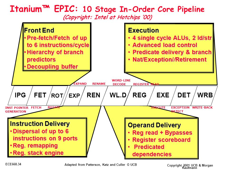 Copyright 2001 UCB & Morgan Kaufmann ECE668.34 Adapted from Patterson, Katz and Culler © UCB Itanium™ EPIC: 10 Stage In-Order Core Pipeline (Copyright: Intel at Hotchips '00) Front End Pre-fetch/Fetch of up to 6 instructions/cyclePre-fetch/Fetch of up to 6 instructions/cycle Hierarchy of branch predictorsHierarchy of branch predictors Decoupling bufferDecoupling buffer Instruction Delivery Dispersal of up to 6 instructions on 9 portsDispersal of up to 6 instructions on 9 ports Reg.