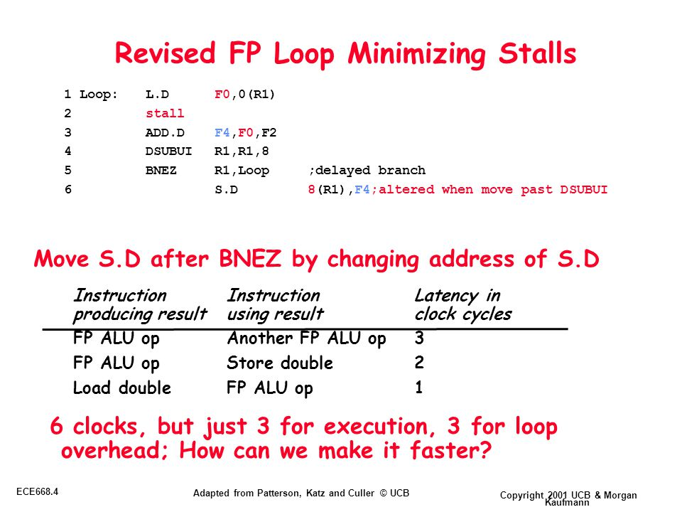 Copyright 2001 UCB & Morgan Kaufmann ECE668.4 Adapted from Patterson, Katz and Culler © UCB Revised FP Loop Minimizing Stalls 6 clocks, but just 3 for execution, 3 for loop overhead; How can we make it faster.