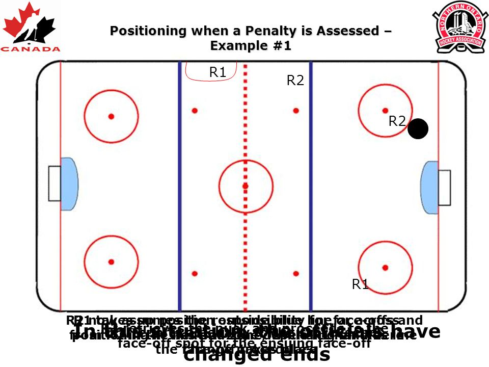 R1 reports a penalty to the scorekeeper R1 R2 R2 retrieves the puck and proceeds to the face-off spot for the ensuing face-off R2 R1 R2 now assumes th