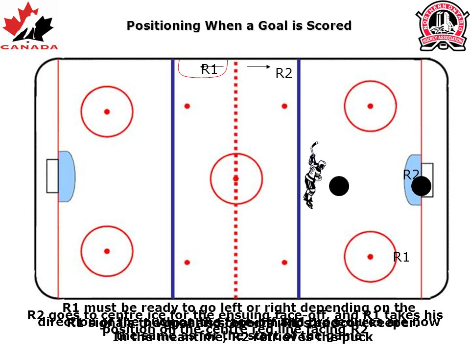 R1 R2 R1 A goal is scored in R1's endR1 signals the goal and reports it to the scorekeeper. In the meantime, R2 retrieves the puck R2 goes to centre i