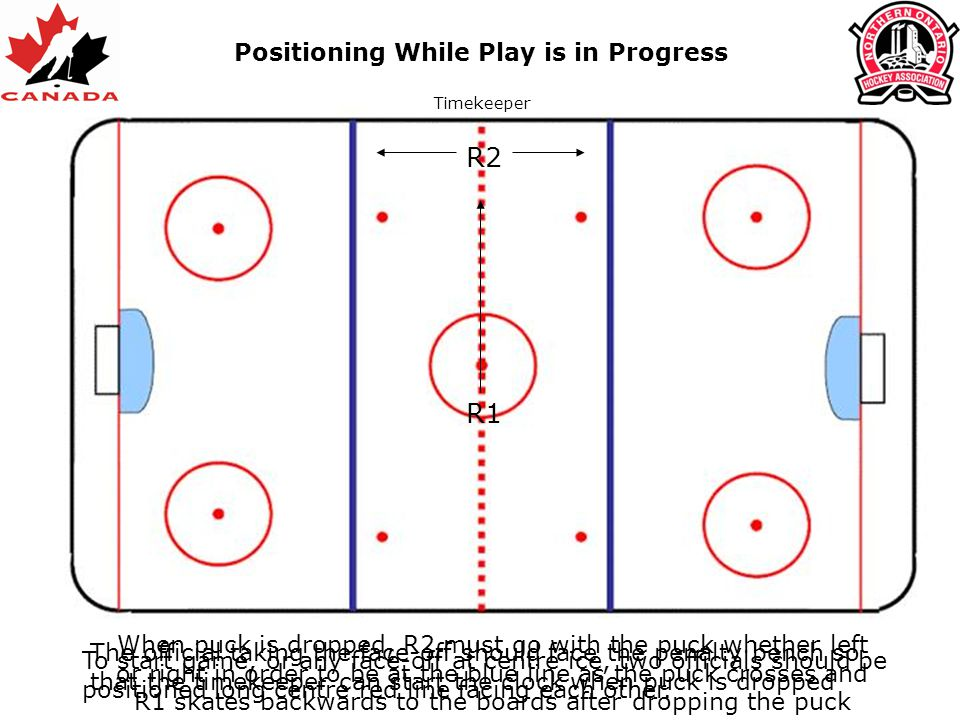 R2 R1 Positioning While Play is in Progress To start game, or any face-off at centre ice, two officials should be positioned long centre red line faci