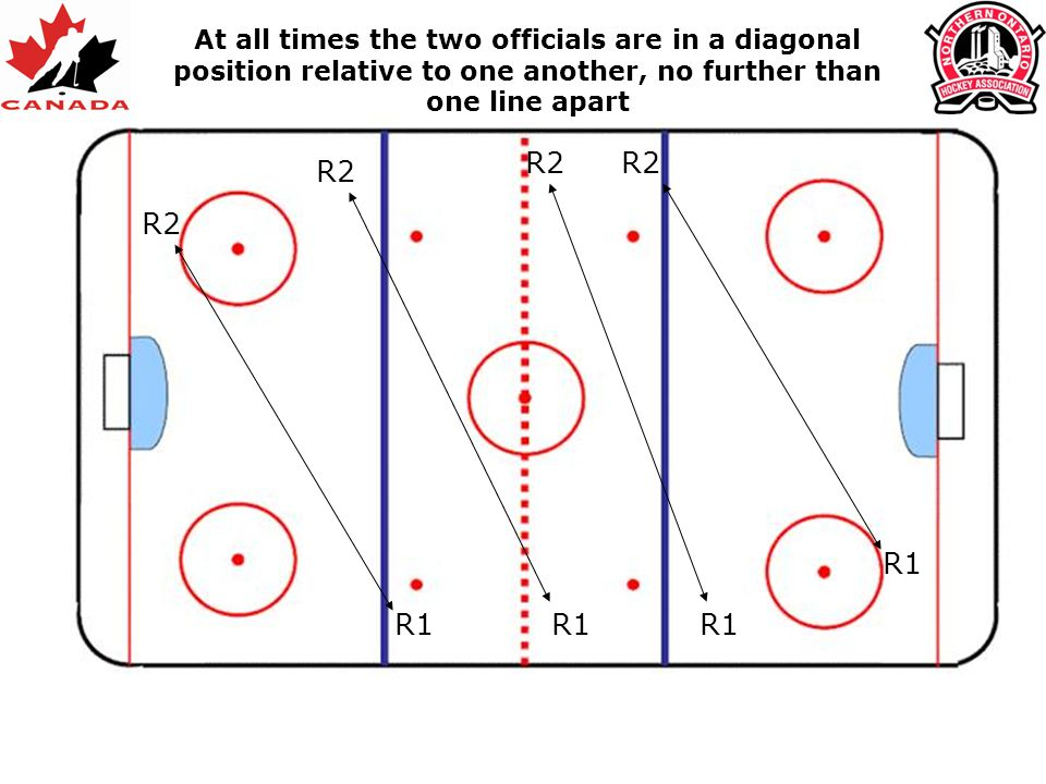 R2 R1 R2 R1 R2 R1 R2 R1 At all times the two officials are in a diagonal position relative to one another, no further than one line apart